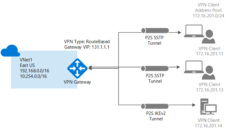 Point to site vpn in azure virtual networks