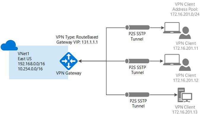 IPsec VPN to Microsoft Azure