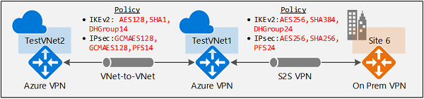 ipsecikepolicy - Azure Point To Site Vpn Limitations
