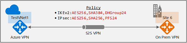 Configure IPsec/IKE policy for S2S VPN or VNet-to-VNet