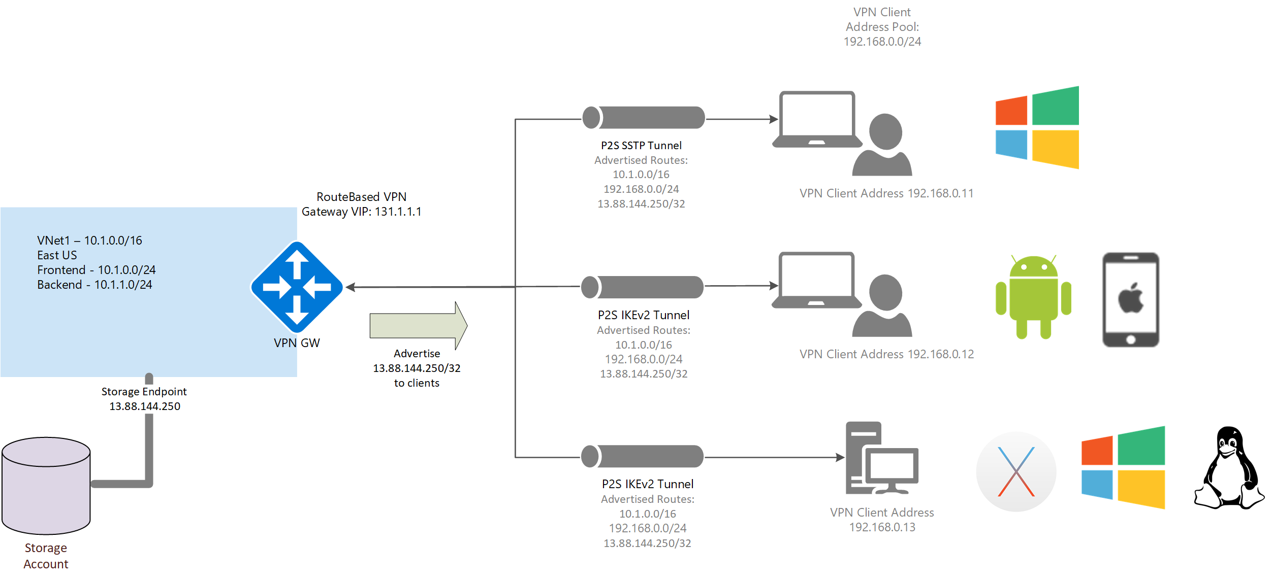custom routes - Azure Point To Site Vpn No Internet Access