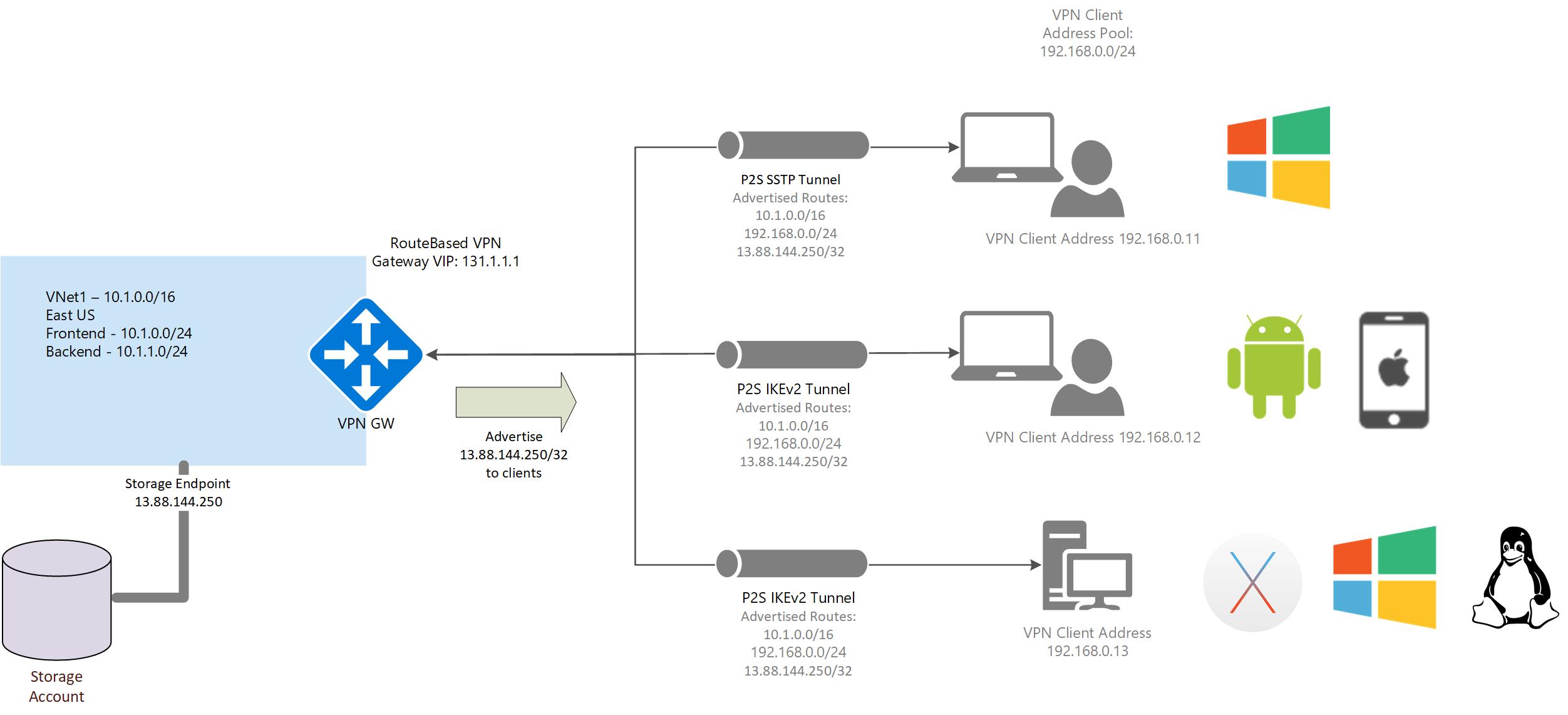 custom routes - Windows 10 Vpn Server Multiple Clients
