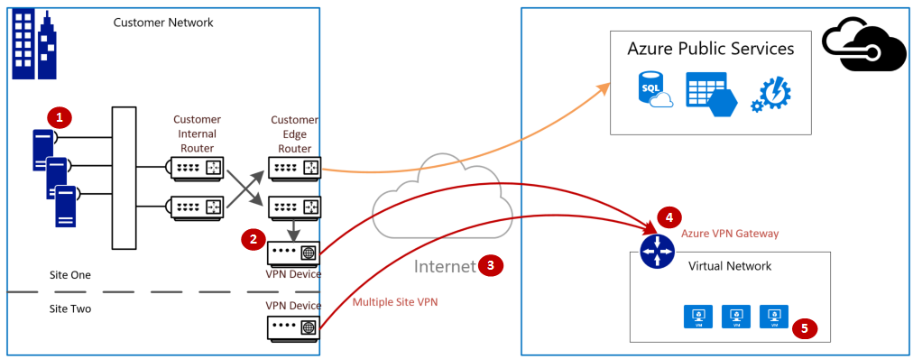 Validate VPN throughput to a Microsoft Azure Virtual Network