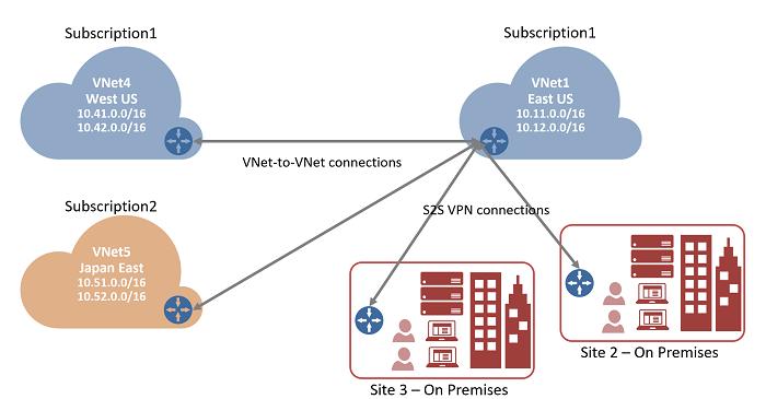 Azure vpn gateway vnet peering