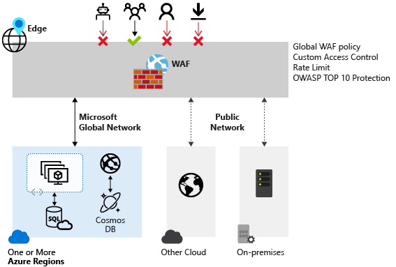 WAF overview