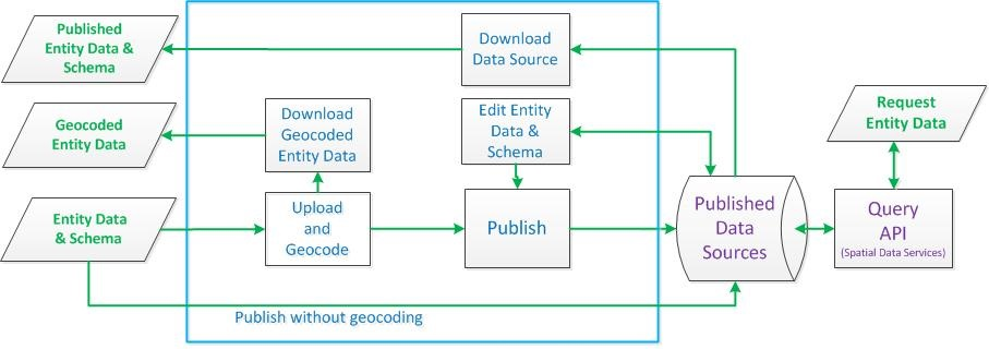 Uploading and Publishing Entity Data to a Data Source - Bing