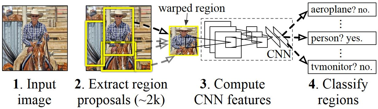 Object detection using Fast R-CNN - Cognitive Toolkit - CNTK