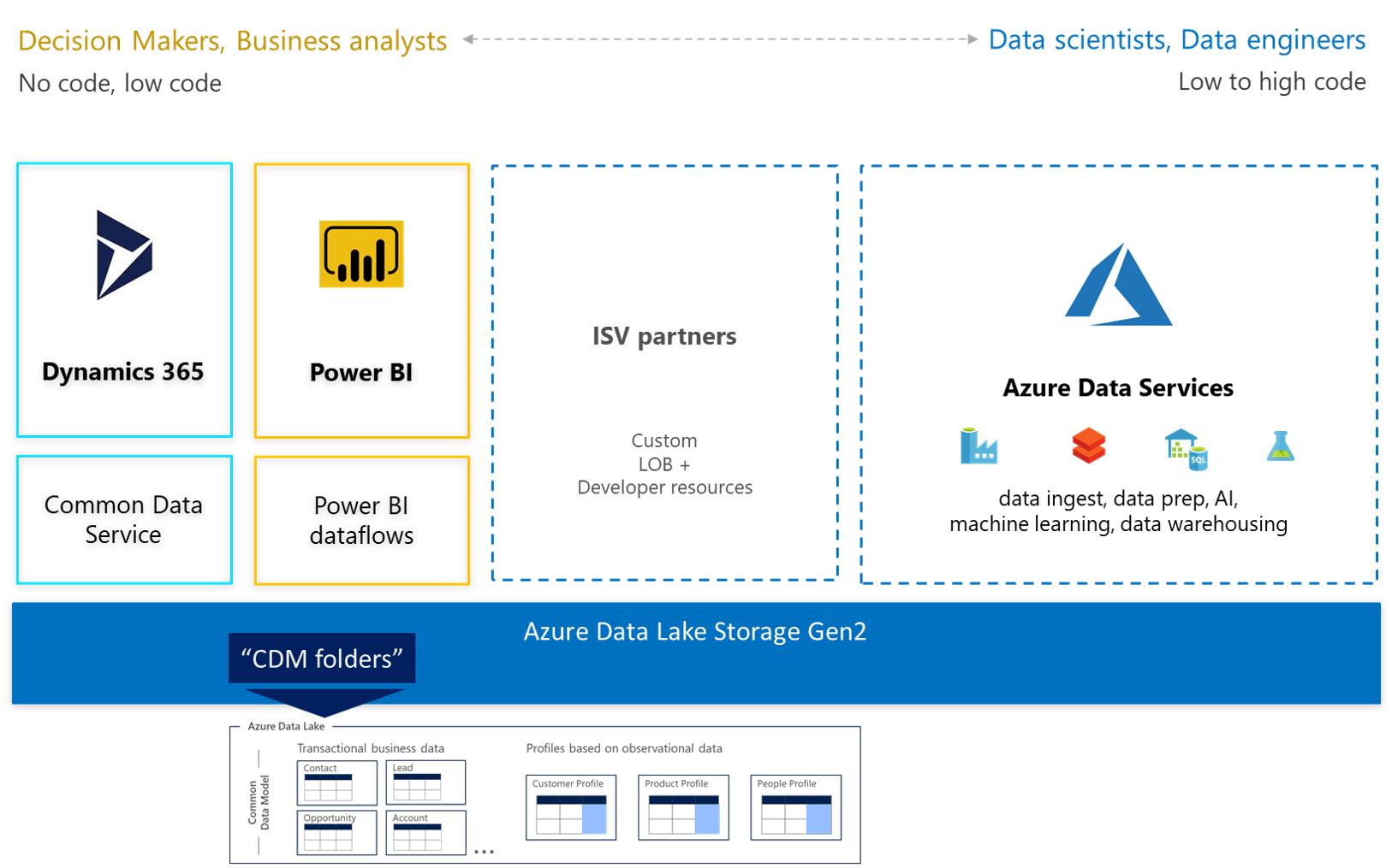 Microsoft Azure Data Lake Storage Gen2 - Common Data Model