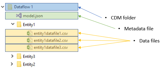 Metadata format - Common Data Model - Common Data Model