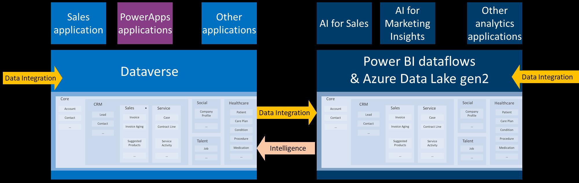 Usage - Common Data Model - Common Data Model | Microsoft Docs