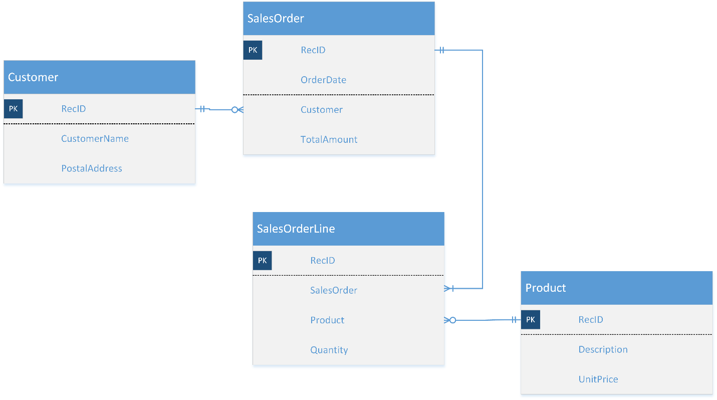 Relationships between entities microsoft docs the connectors in the erd also specify which fields are used as the lookup fields between entities for example the customer field in the salesorder entity ccuart Choice Image