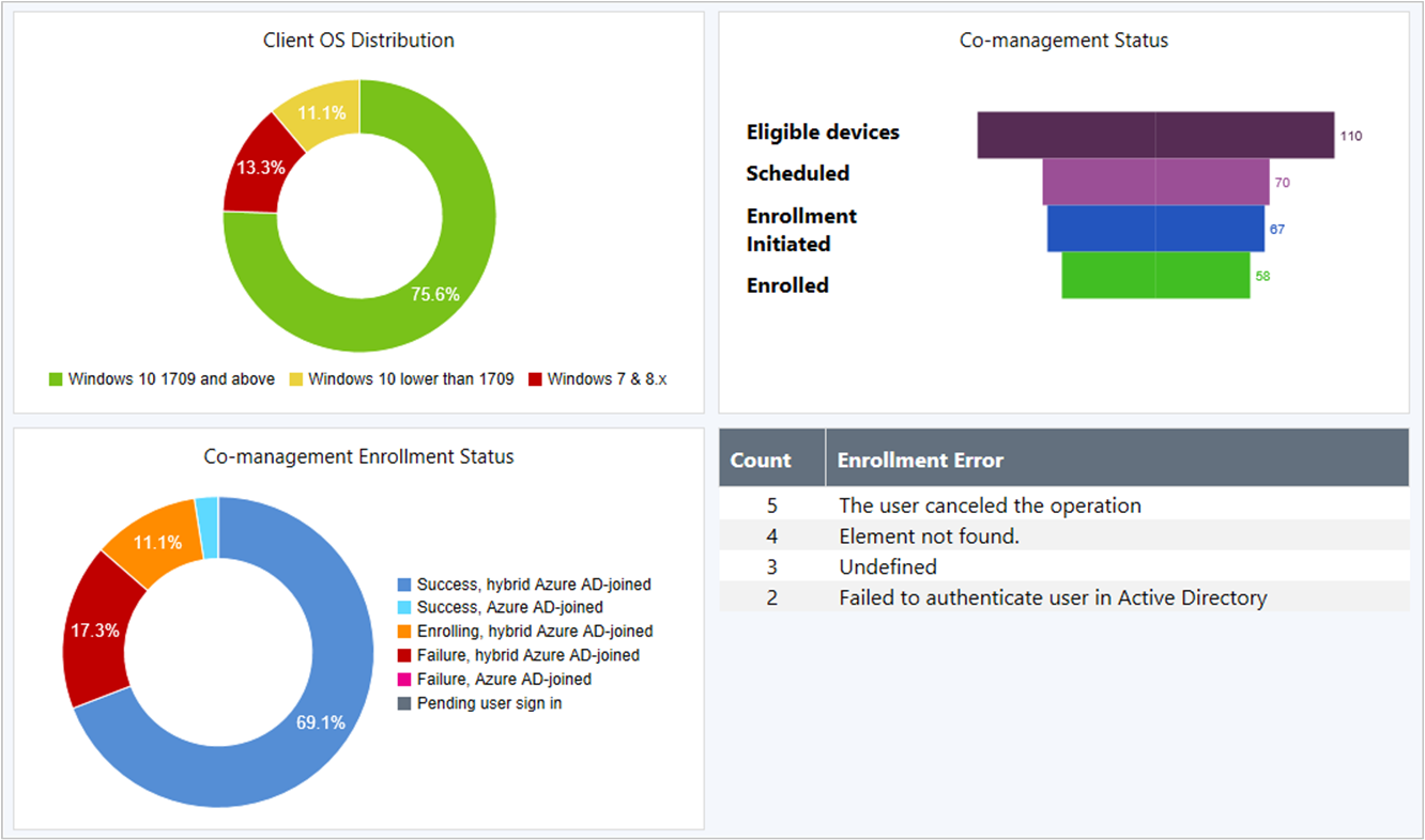 What's new in version 1810 - Configuration Manager | Microsoft Docs