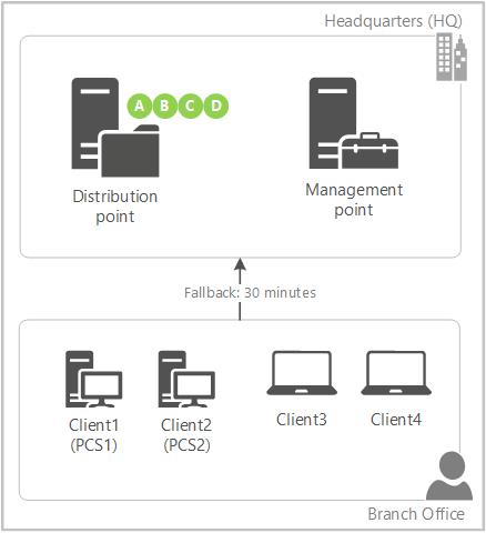 Client Peer Cache - Configuration Manager | Microsoft Docs