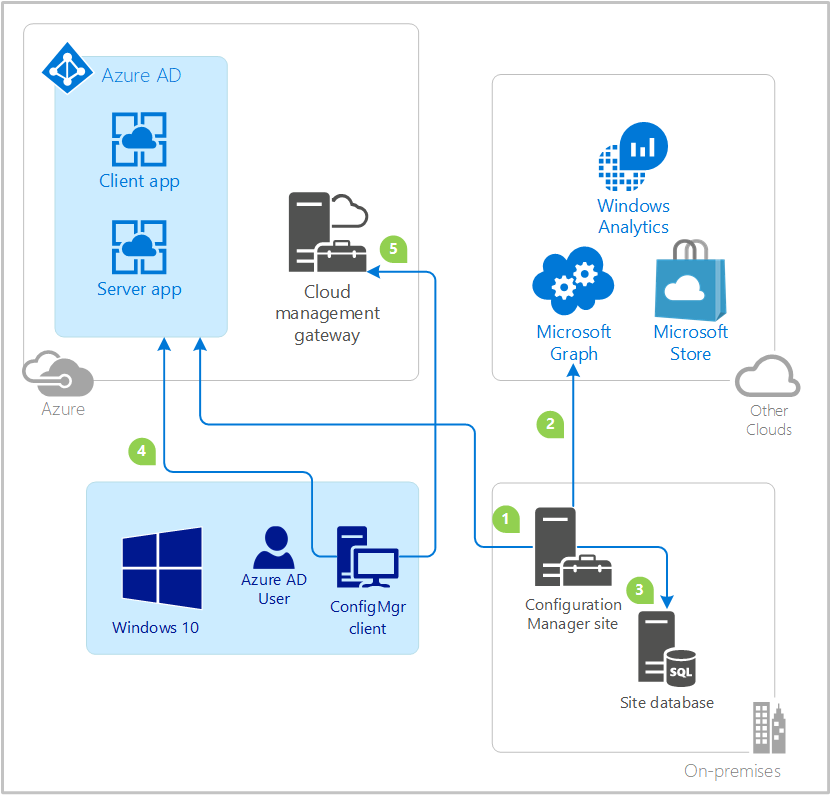 aad auth configure azure services configuration manager microsoft docs