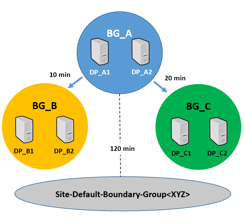 Boundary group settings