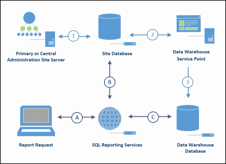 Data warehouse - Configuration Manager | Microsoft Docs