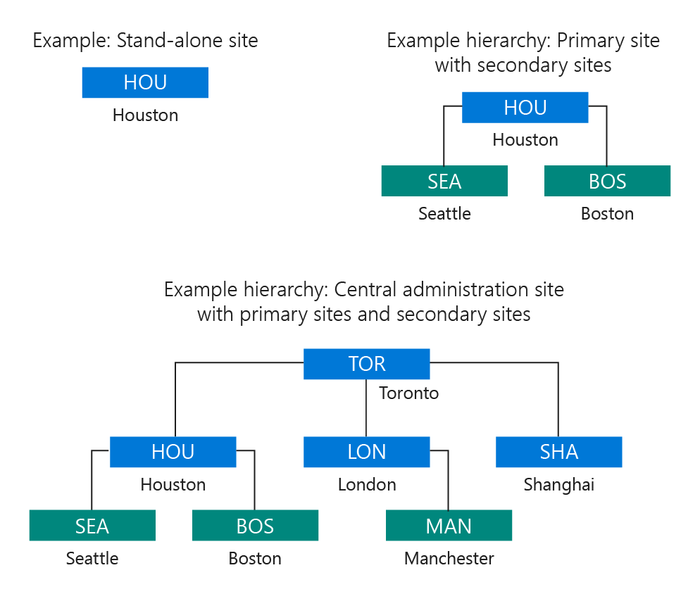 Fundamentals Of Sites And Hierarchies Configuration Manager Network Diagram For Internetbased Servers Scenario 4 With Internet Site System Roles