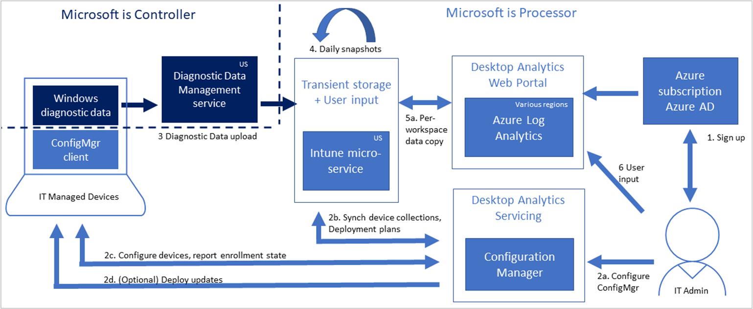 Desktop Analytics data privacy - Configuration Manager ...