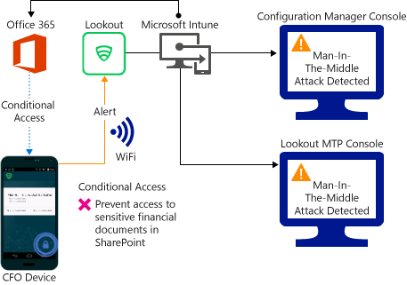 Restrict access based on risk - Configuration Manager | Microsoft Docs