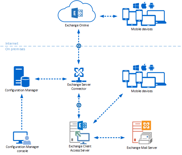 Manage mobile devices - Configuration Manager | Microsoft Docs