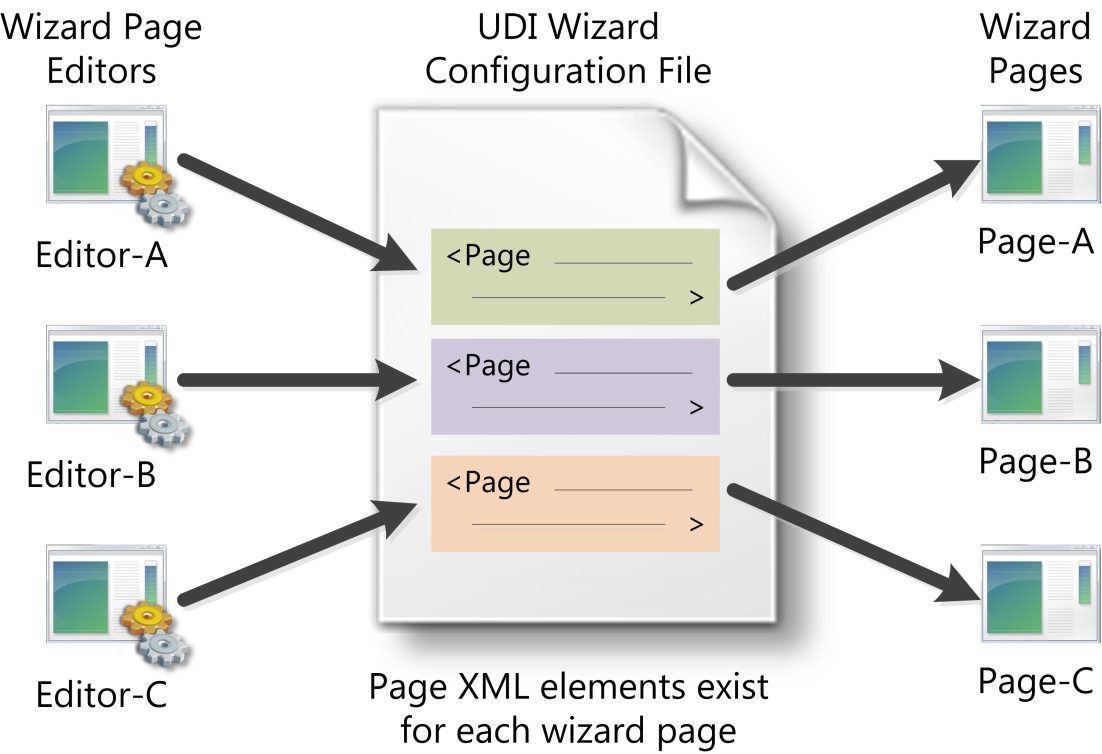 Use the MDT - Microsoft Deployment Toolkit | Microsoft Docs