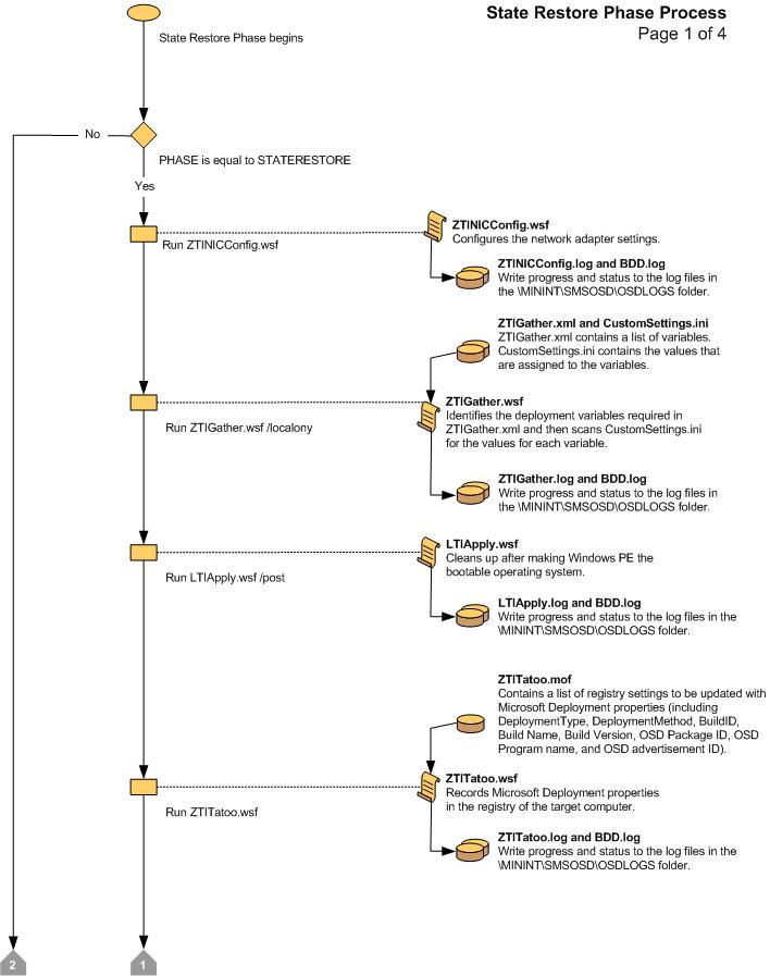 Troubleshoot MDT - Microsoft Deployment Toolkit | Microsoft Docs