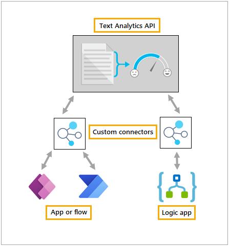 Custom connectors overview | Microsoft Docs