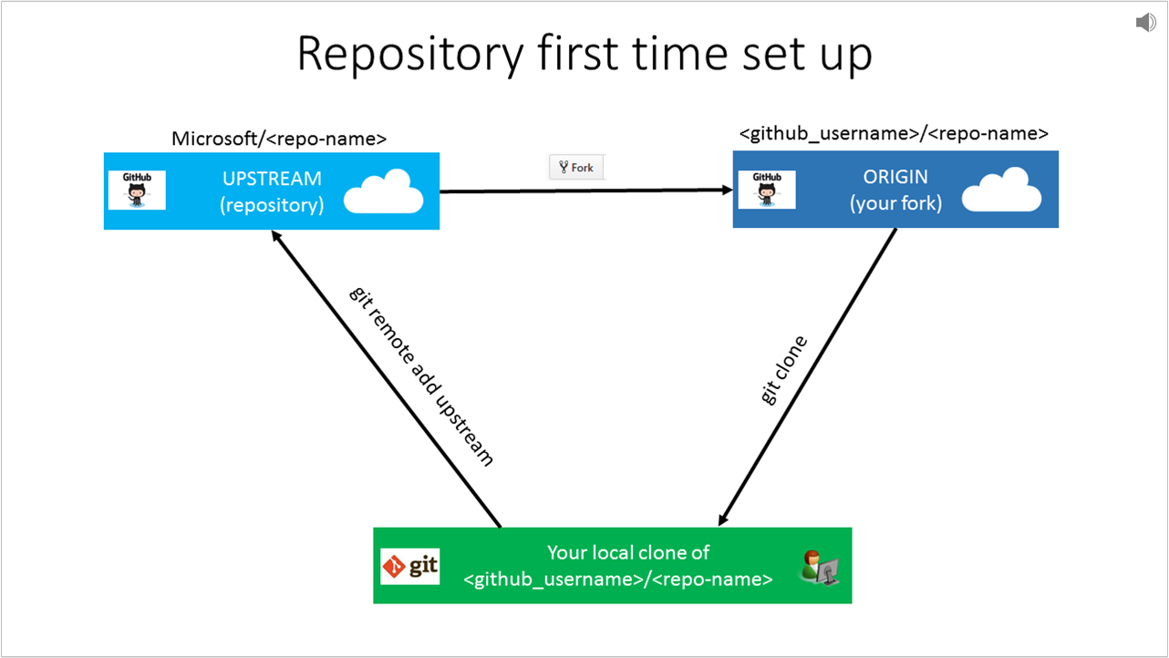 Set Up Git Repository Locally Contributor Guide Microsoft Docs