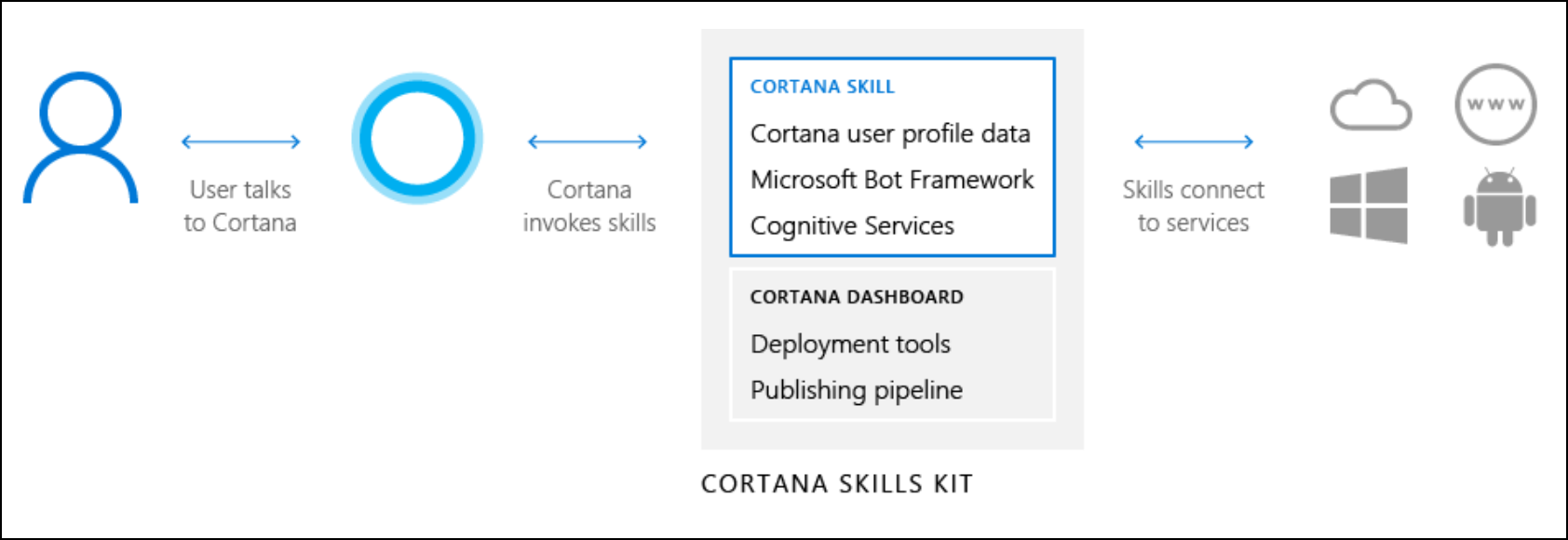 Overview of Cortana Skills - Cortana skills design and development