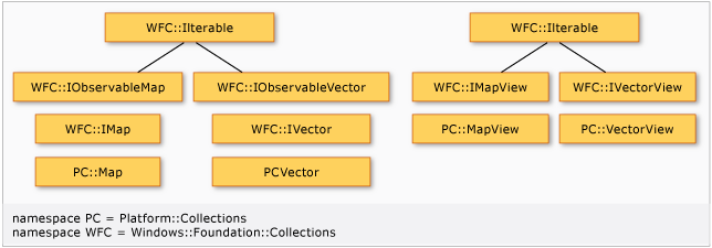 Collections (C++/CX) | Microsoft Docs