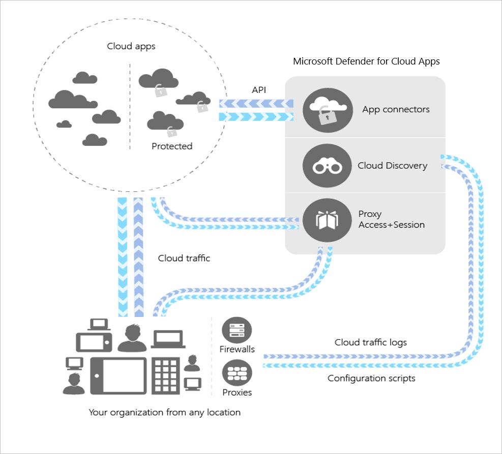 What is Cloud App Security? | Microsoft Docs