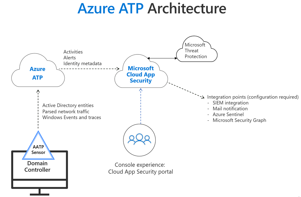 Azure Advanced Threat Protection Architecture Microsoft Docs