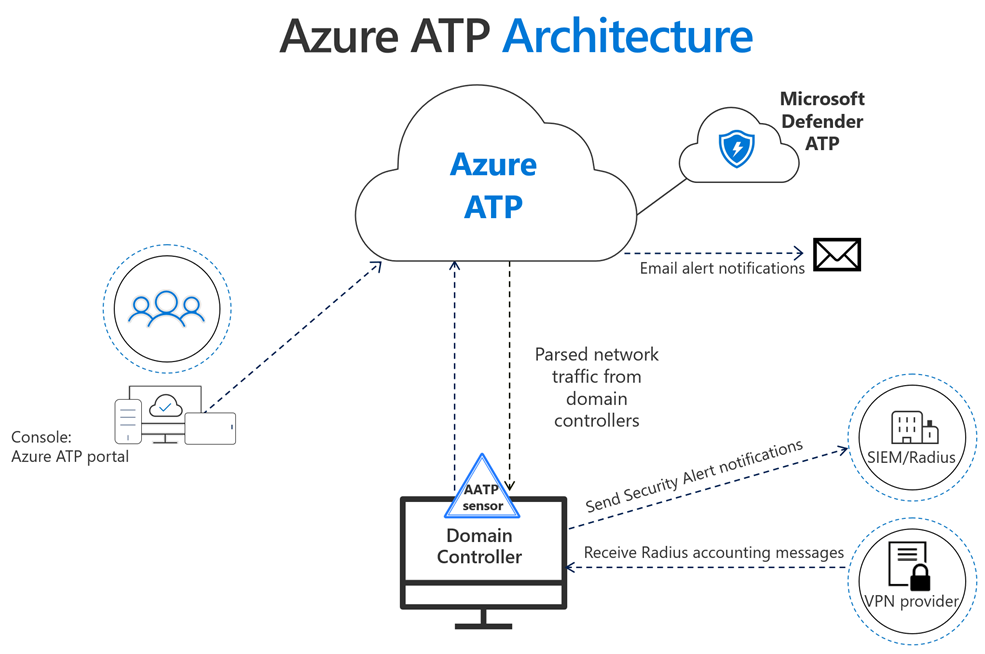 Azure Advanced Threat Protection Prerequisites Microsoft Docs