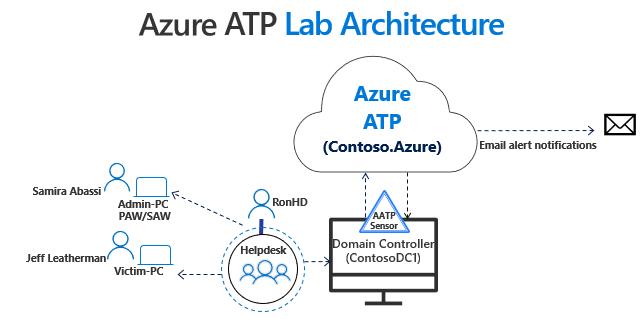azure atp testing lab setup