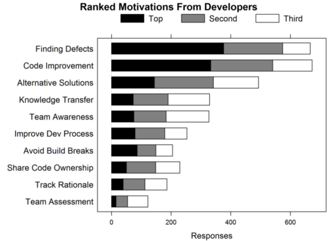 "FIGURE 1. DEVELOPER'S MOTIVATIONS FOR PERFORMING CODE REVIEWS. SOURCE:<img class=""ranking-number"" src=""http://proglearn.com/wp-content/themes/jin/img/rank01.png"" />"
