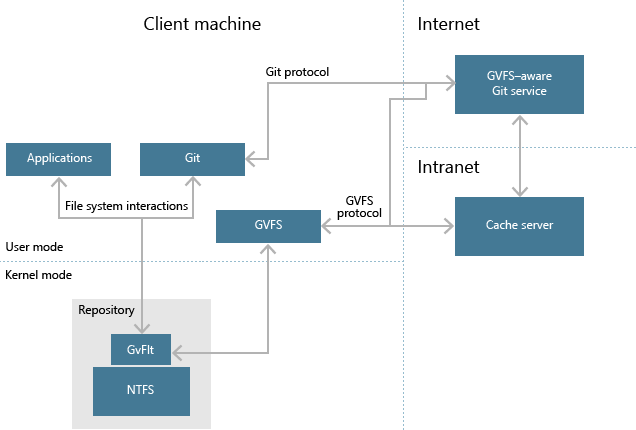 Git Virtual File System Architecture - Azure DevOps | Microsoft Docs