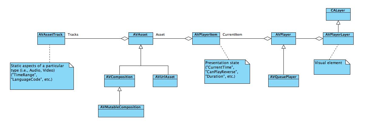 AVPlayer Class (AVFoundation) | Microsoft Docs