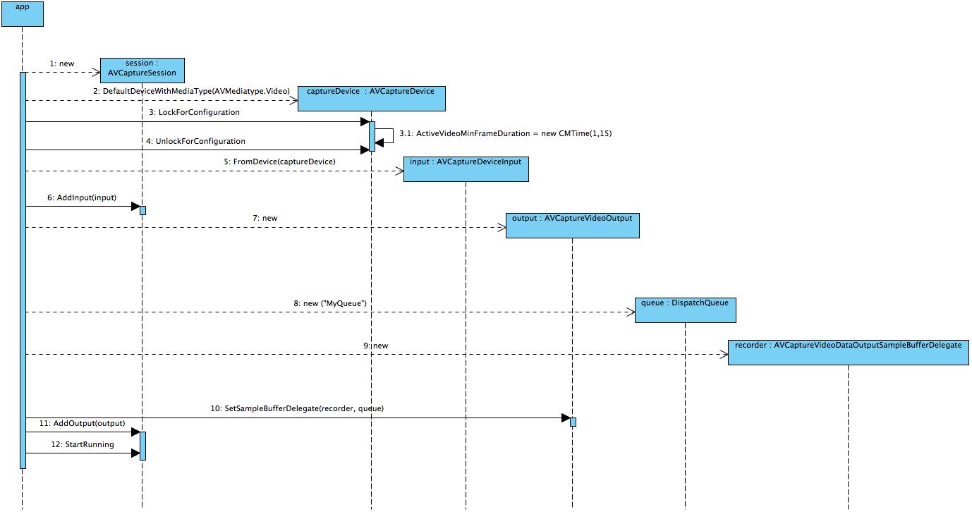AVFoundation Namespace | Microsoft Docs