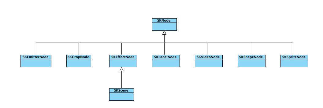 SpriteKit Namespace | Microsoft Docs