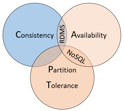 CAP theorem, RDMS, NoSQL