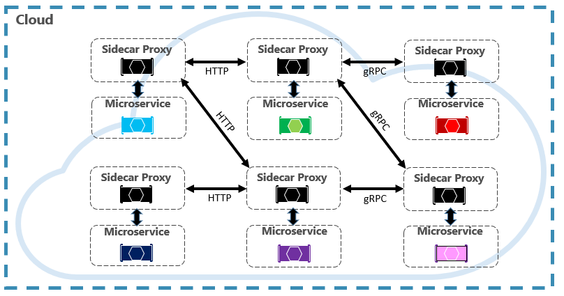Service Mesh Communication Infrastructure Microsoft Docs