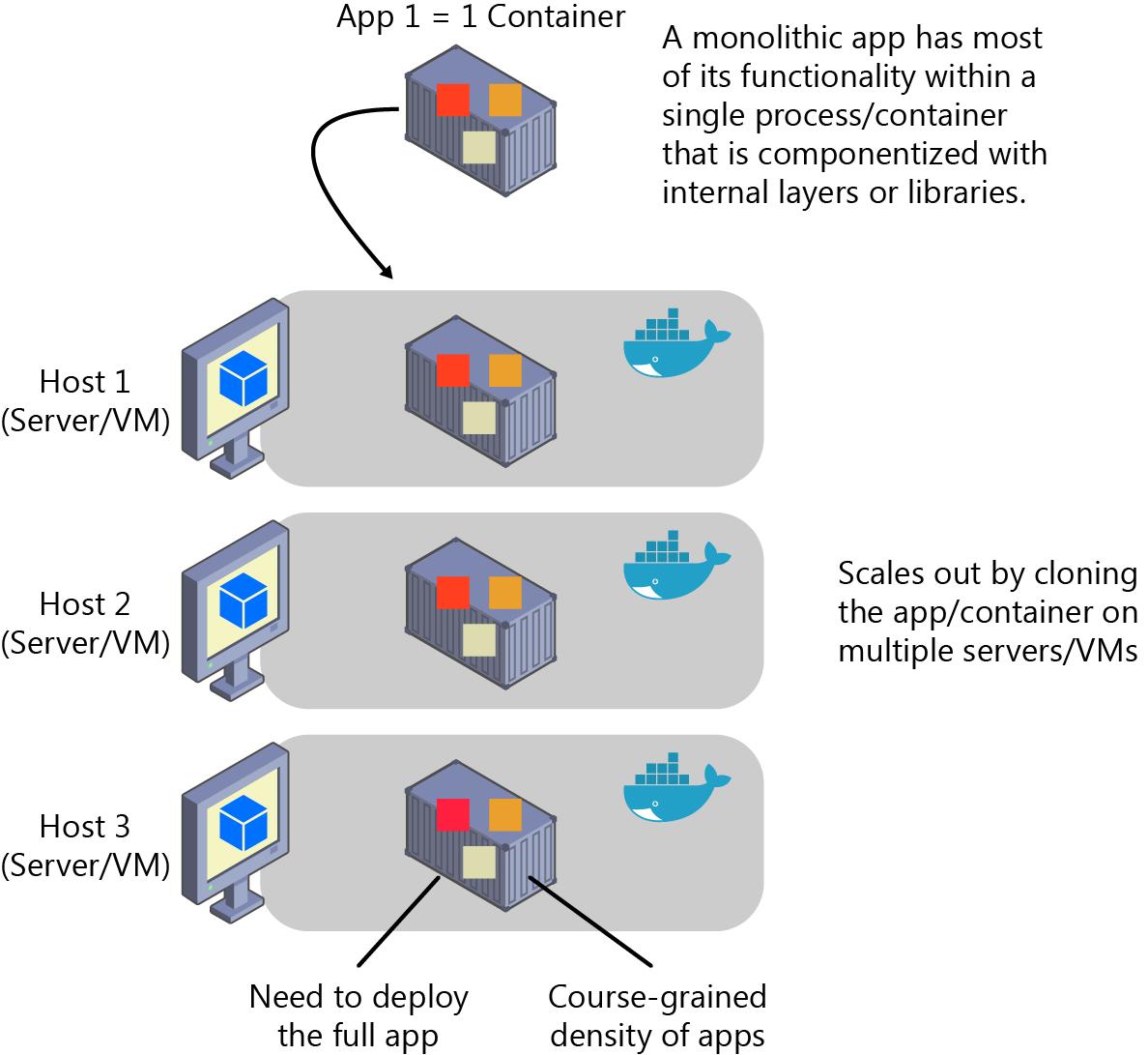 Monolithic applications | Microsoft Docs