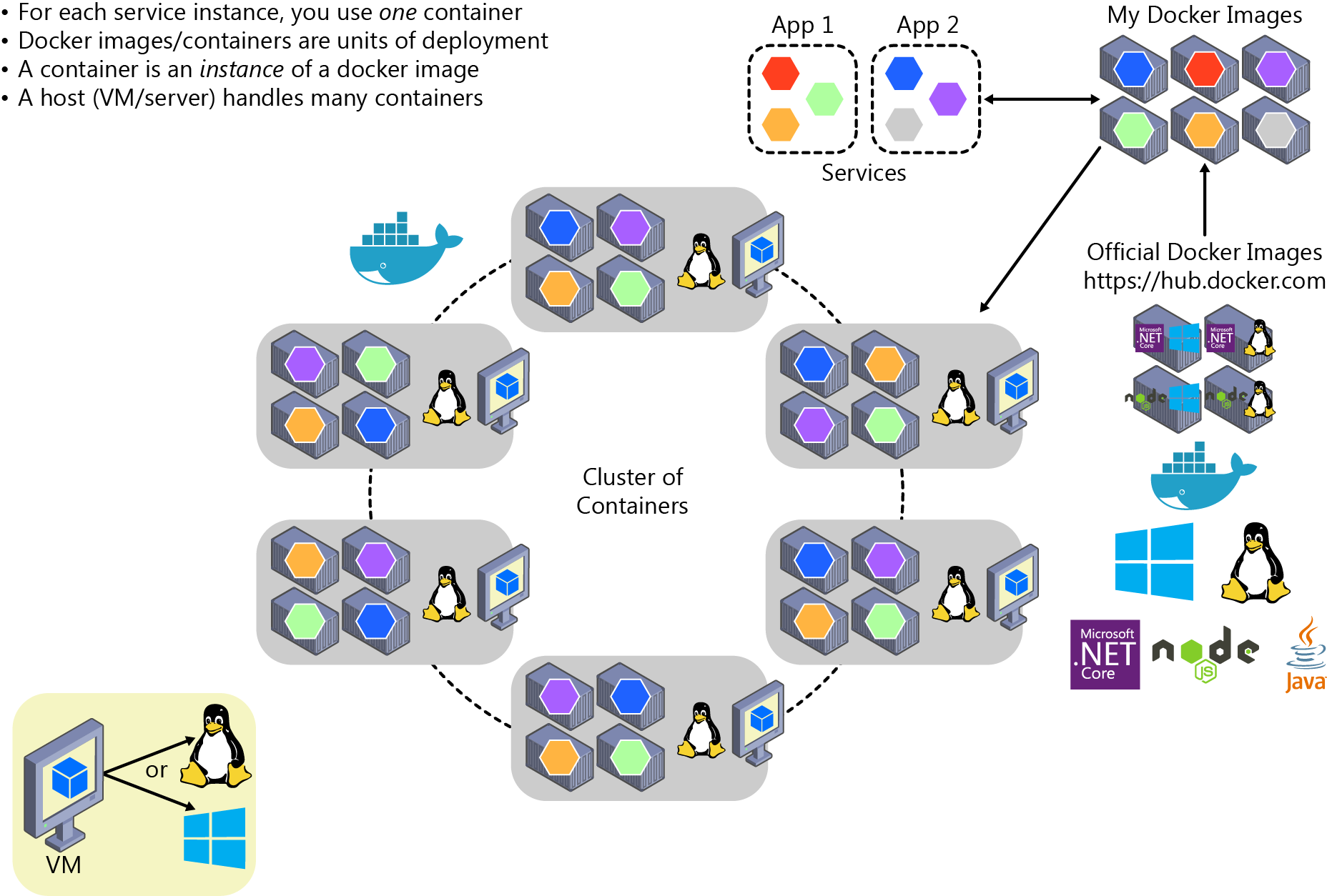 Orchestrating microservices and multi-container applications for