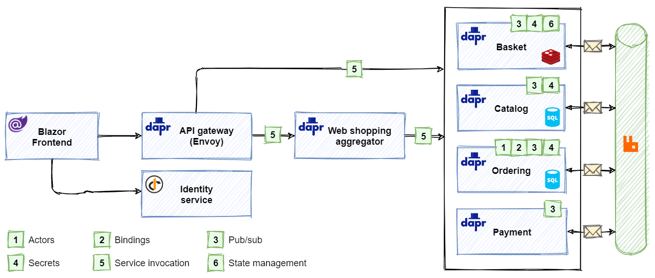 eShopOnDapr reference application architecture