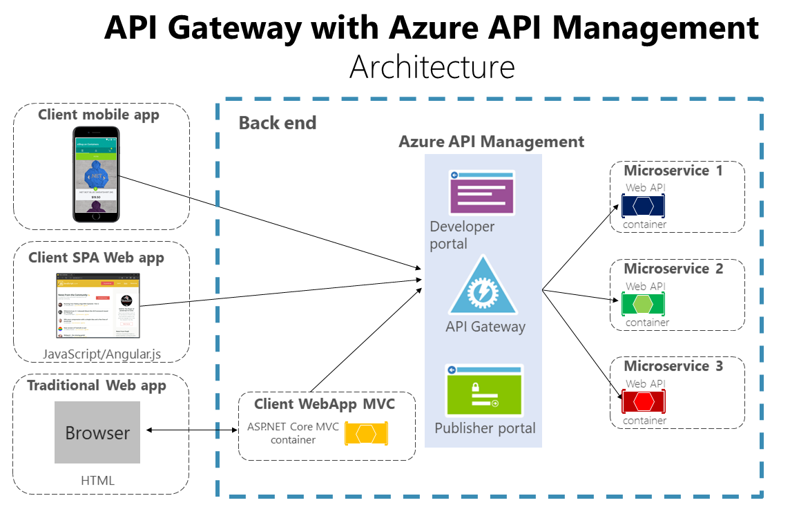 The API gateway pattern versus the direct client-to