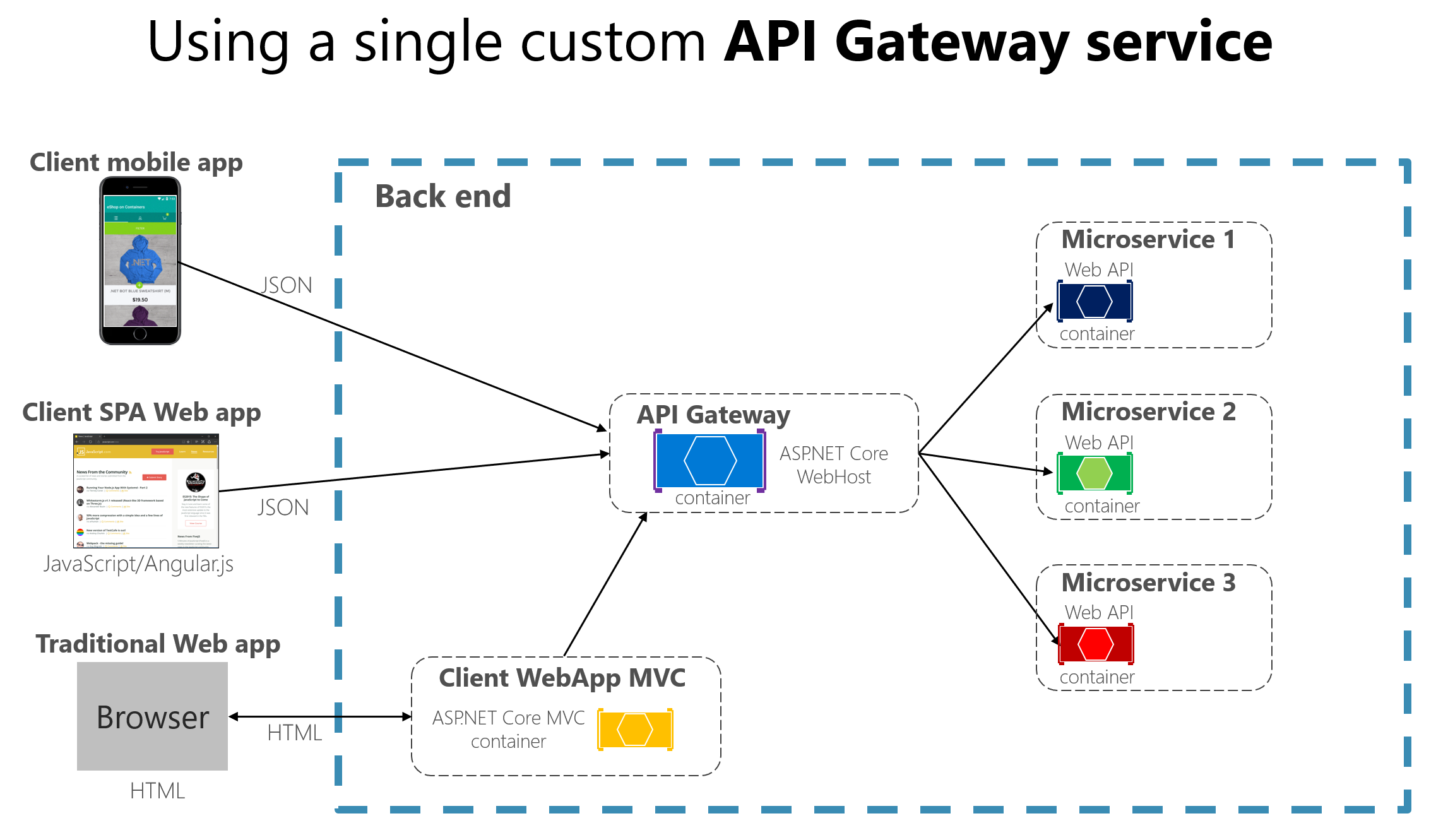 The API gateway pattern versus the direct client-to-microservice