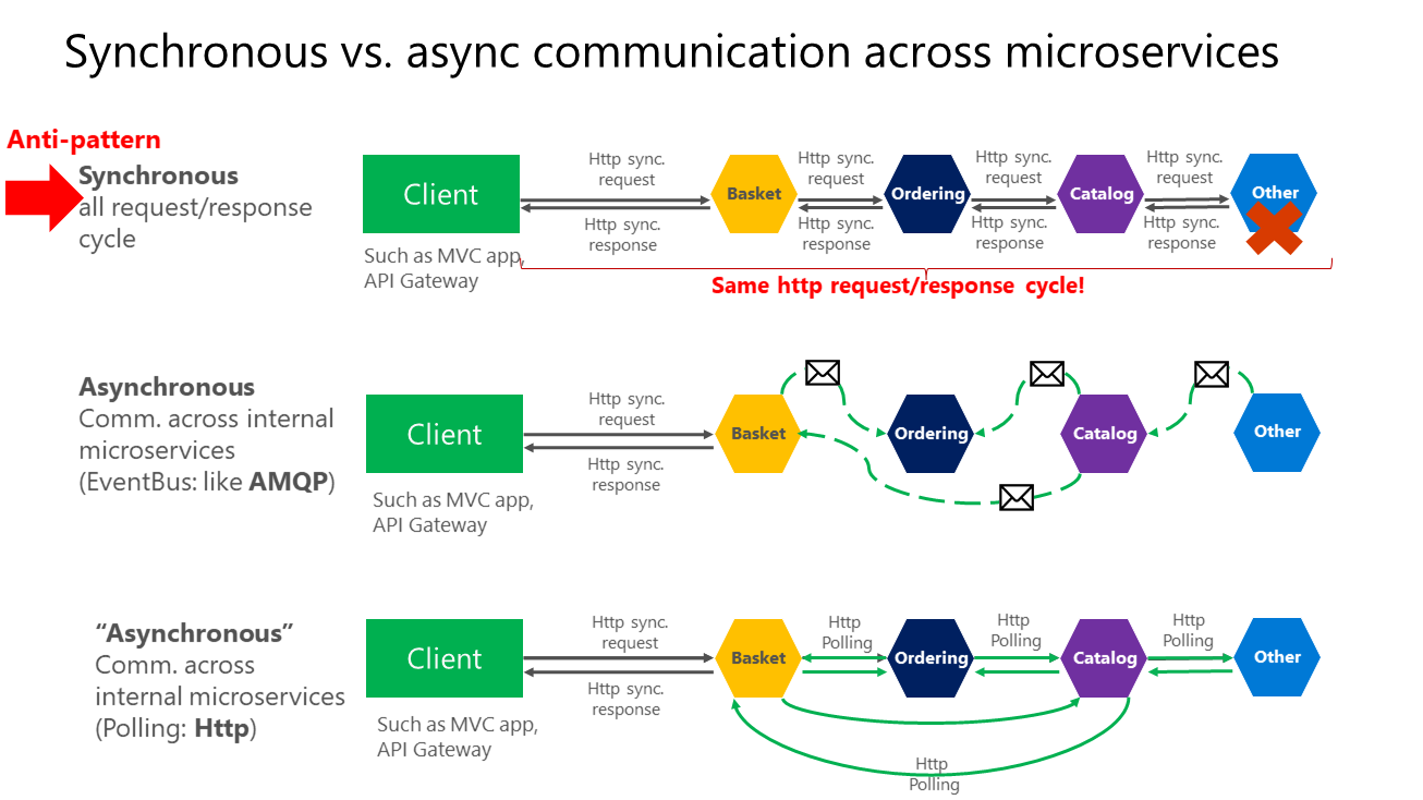 Communication in a microservice architecture microsoft docs for Online architect services