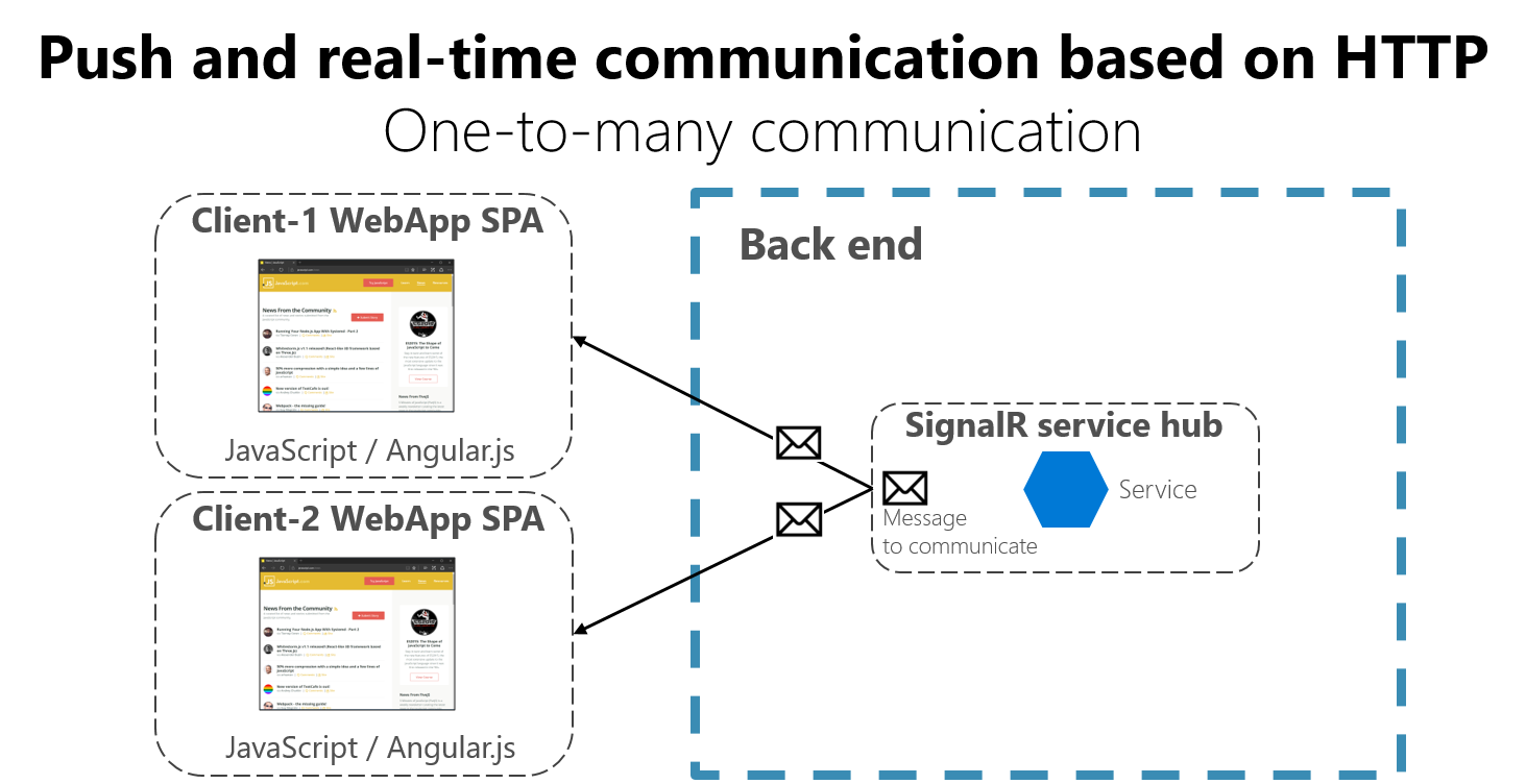Communication in a microservice architecture   Microsoft Docs
