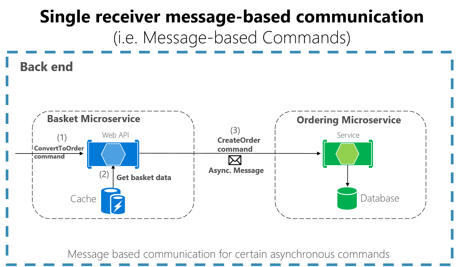 Asynchronous message-based communication | Microsoft Docs