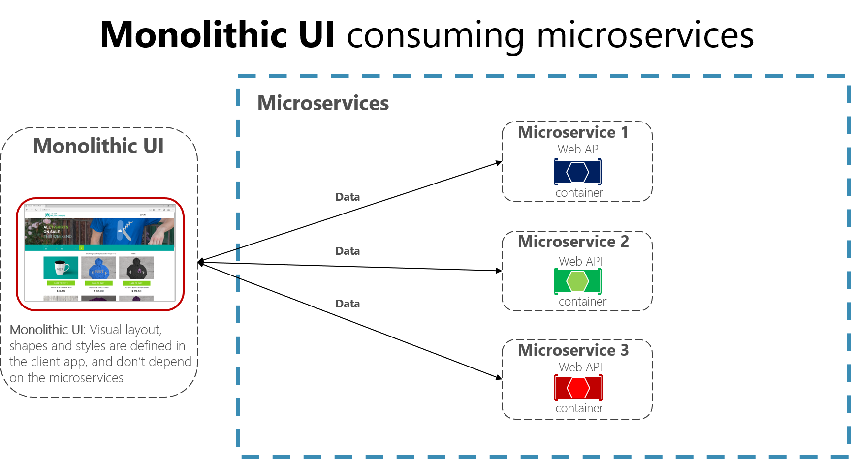 Creating composite ui based on microservices including visual ui you have a single monolithic client ui consuming the microservices which just focus on logic and data and not on the ui shape html and javascript ccuart Gallery